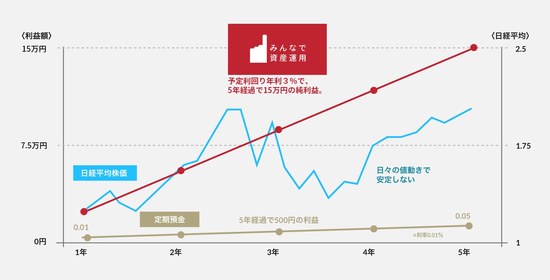 日経平均株価、定期預金との比較