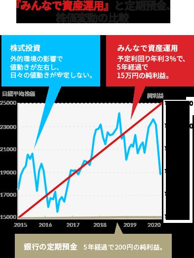 『みんなで資産運用』と定期預金、株価変動の比較