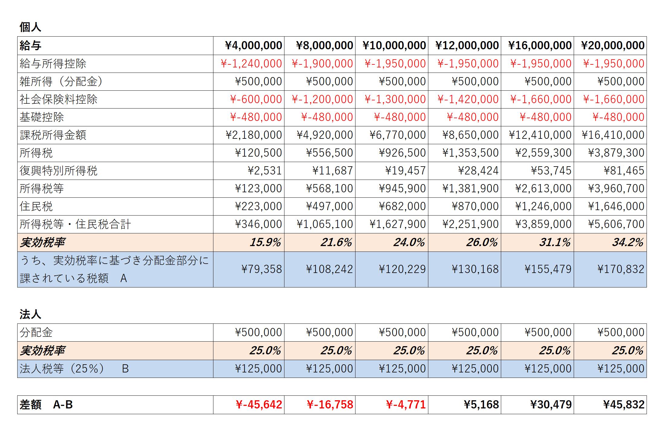 201223_法人税